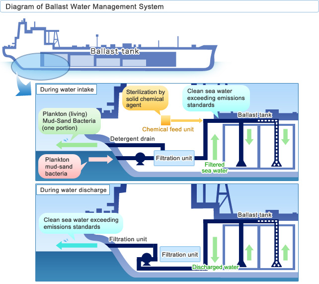 New Ballast Water Management System Developed That Is Safe