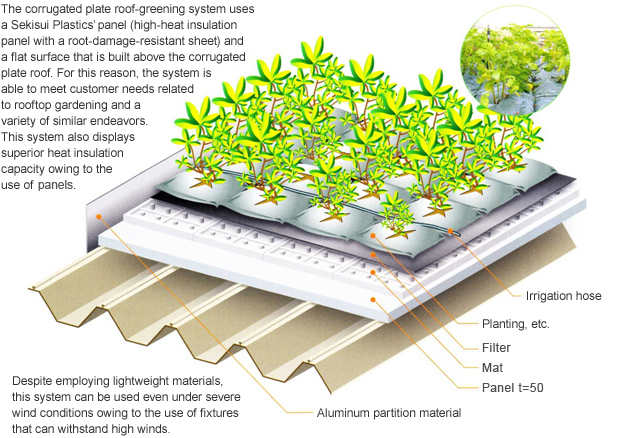 Lightweight, Thin-Layer Rooftop Gardening And Corrugated Plate Roof-Greening System Released Achieving Rooftop Gardening That Features Superior Energy Conservation Effectiveness, Lightens The Load Placed On Roofs And Provides For Low Maintenance | Kuraray